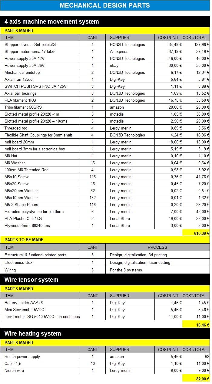 Fabacademy 2016 Wiring Diagram Hot Wire Foam Cutter 3 Material List