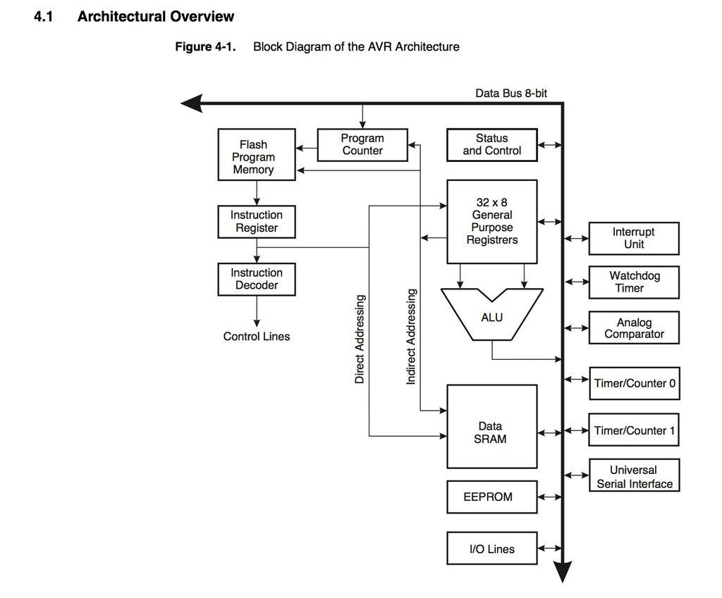 Wk9 Embedded Programming Fabacademy 8 Bit Comparator Circuit Diagram Attiny