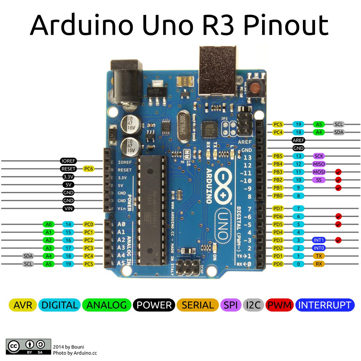 from the arduino pinout below we knew that pwm is only available on pin d3,  d4, d5 and d9, d10, d11  so the only pins we could use for the servos are  d9 and