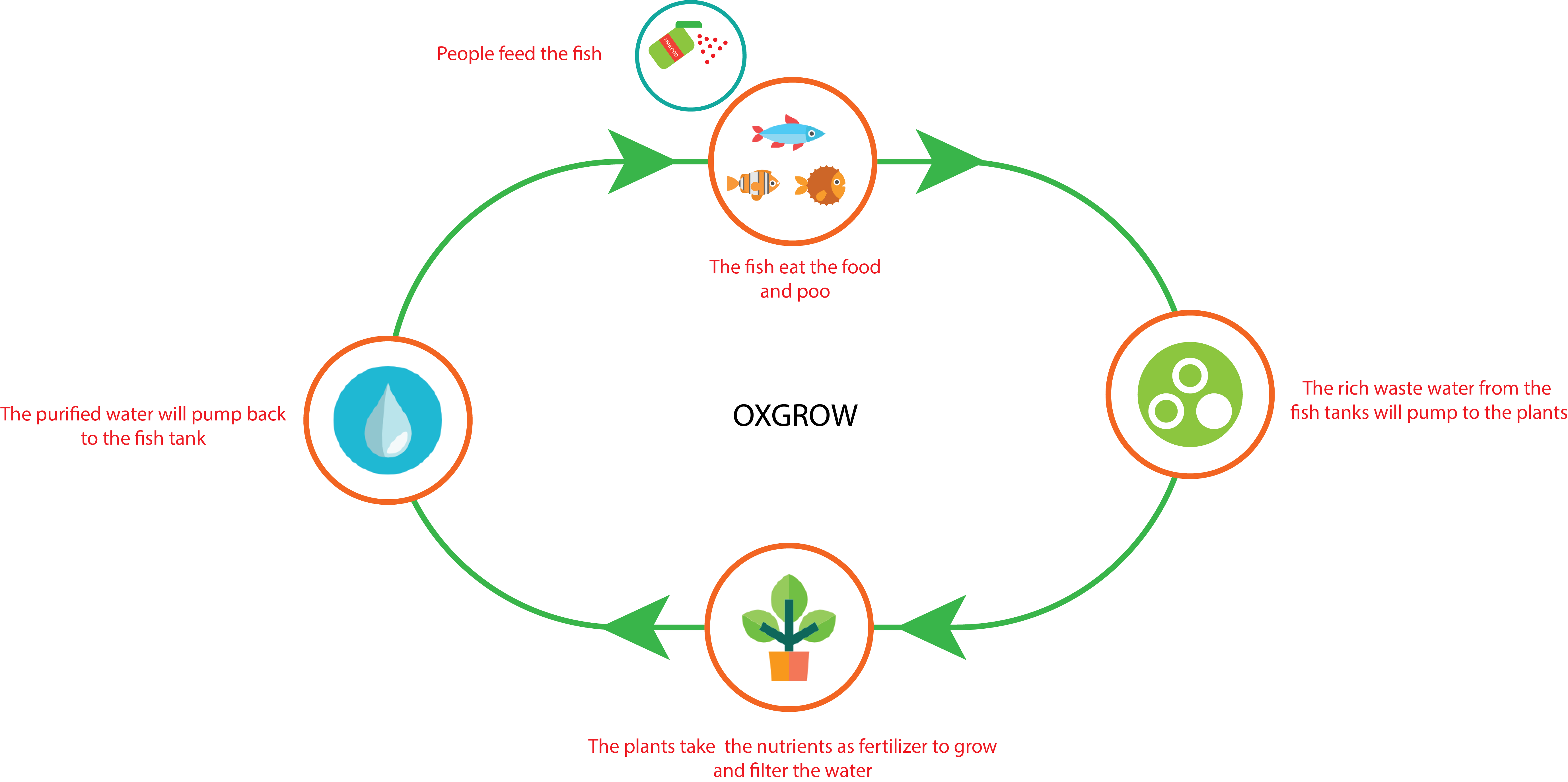Oxgrow Grow Better Have Attached A Diagram Of Sprinkler Assembly Apologize For The My Plans And Concept Design
