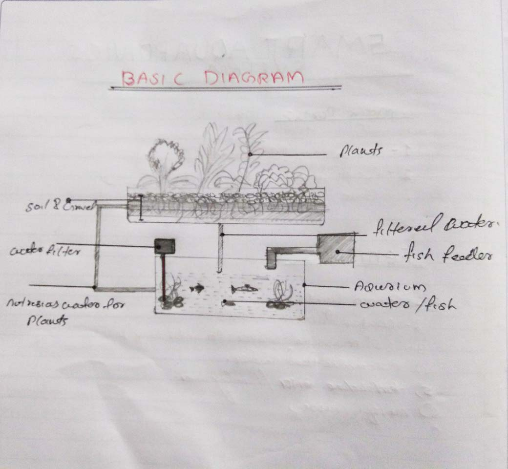 Oxgrow Grow Better Have Attached A Diagram Of Sprinkler Assembly Apologize For The Then I Need To Draw 2d Rough Sketch Final Results This Should Help Me When Design Process After All 3d Concept That Will Axactly