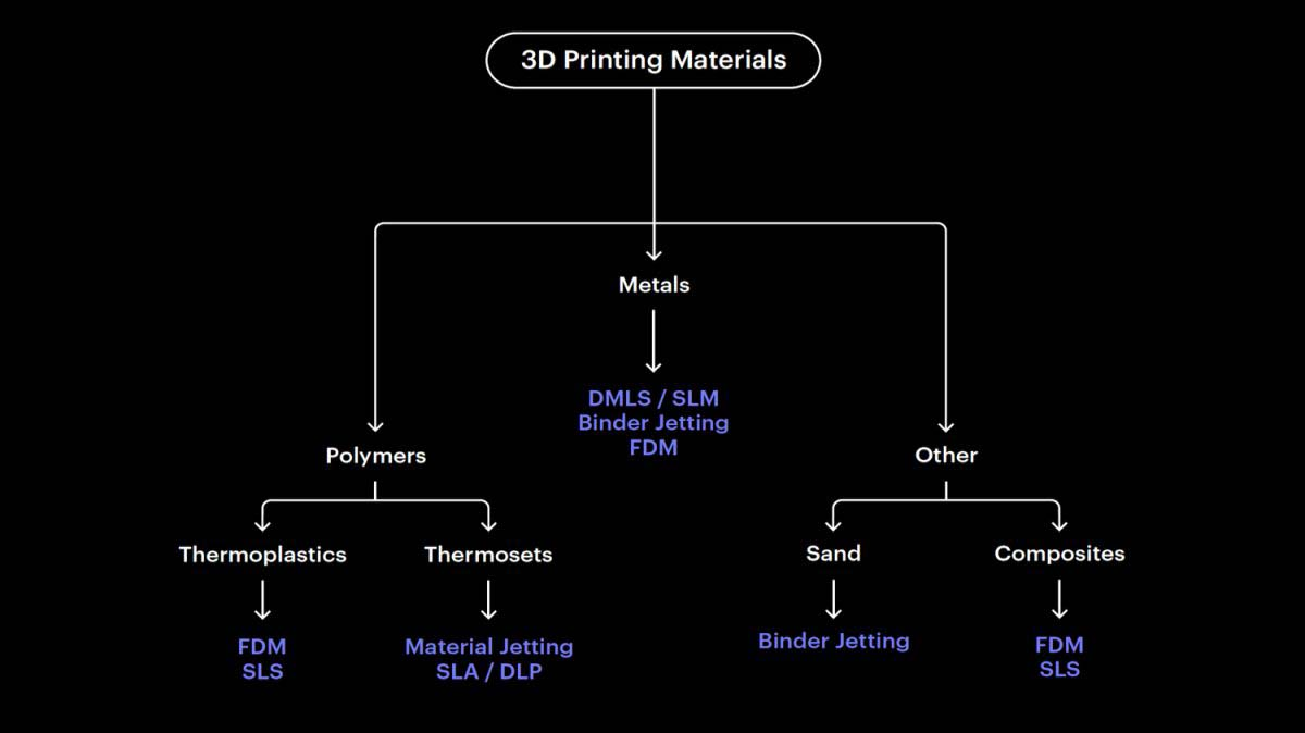 3D Scanning & Printing