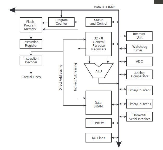 9  Embedded programming - Fab Academy Manu Mohan S