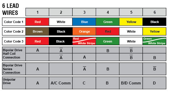 Terrific Machine Wiring Color Codes Contemporary - Best Image Wire ...