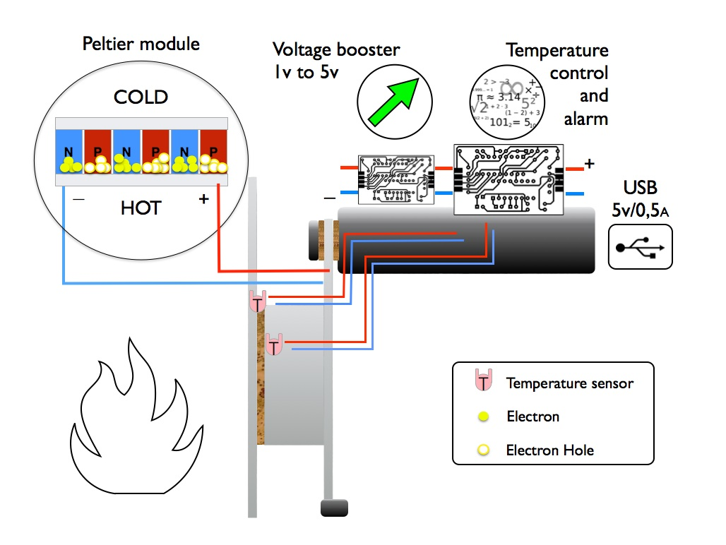 thermoelectric generator diagram thermoelectric get free image about wiring diagram