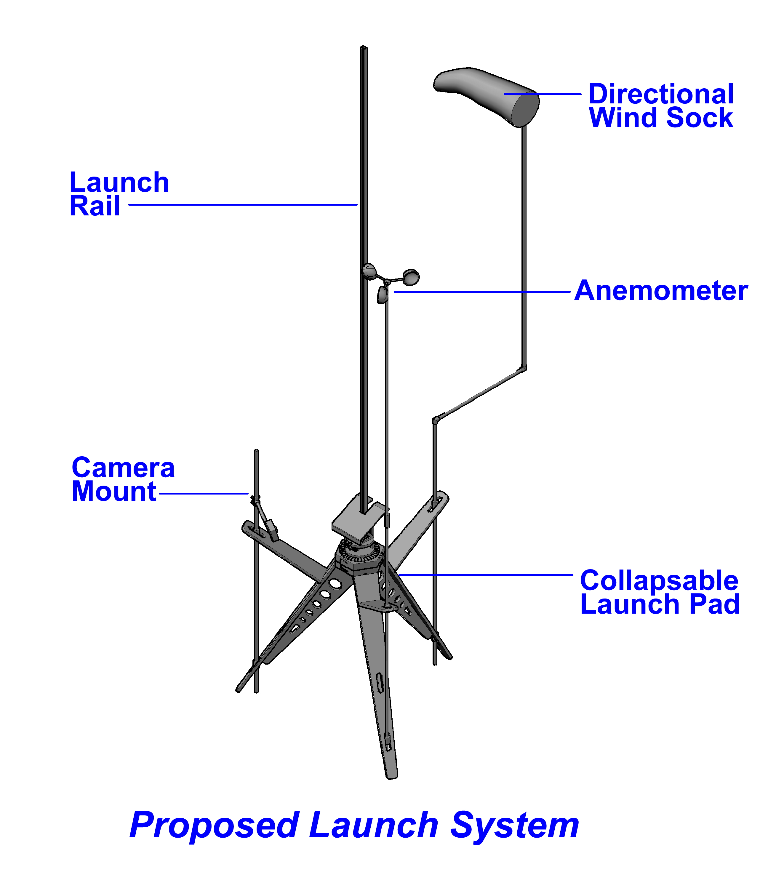 this pad will provide the user with not only the required launch gear but also additional accessory items such as pad wind speed and direction